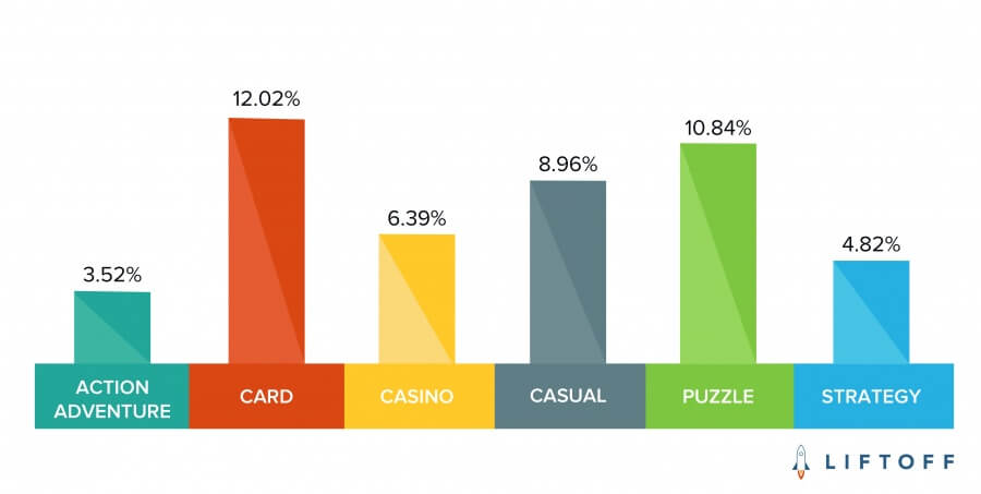 Which Mobile Gaming Subcategory Attracts the Most Engaged Players?