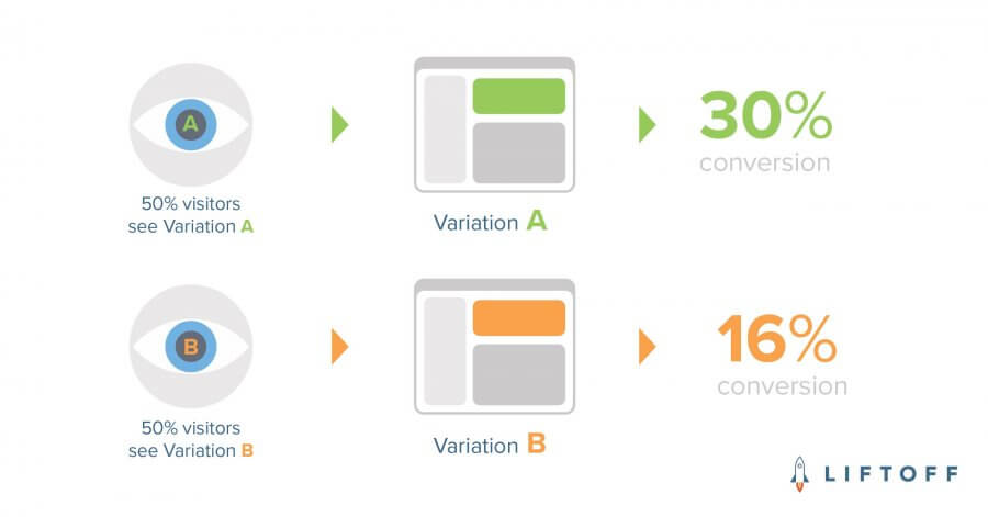 Email image a/b test